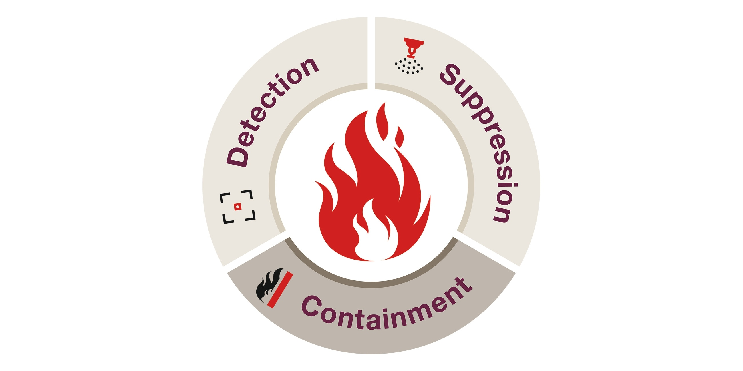 Active fire protection - including detection (e.g. alarms) and suppression (e.g. sprinklers) should also be combined with containment which can be achieved with passive fire protection.